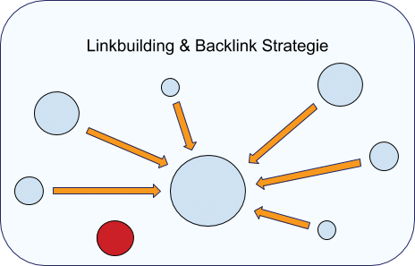 Linkbuilding en strategie
